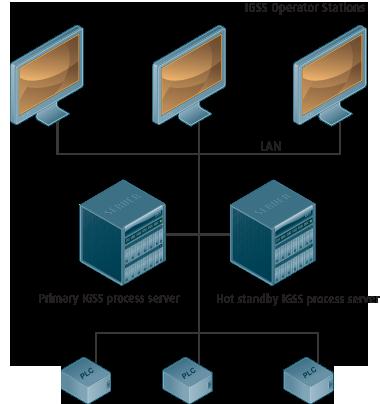 Dualized Server